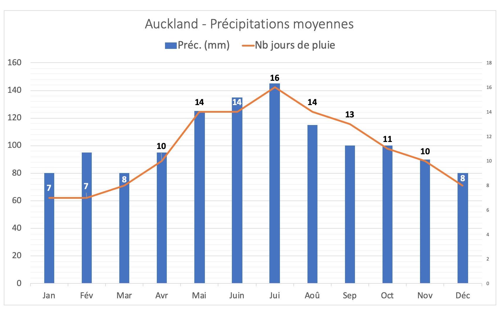 Nouvelle-Zélande - Précipitations moyennes à Auckland