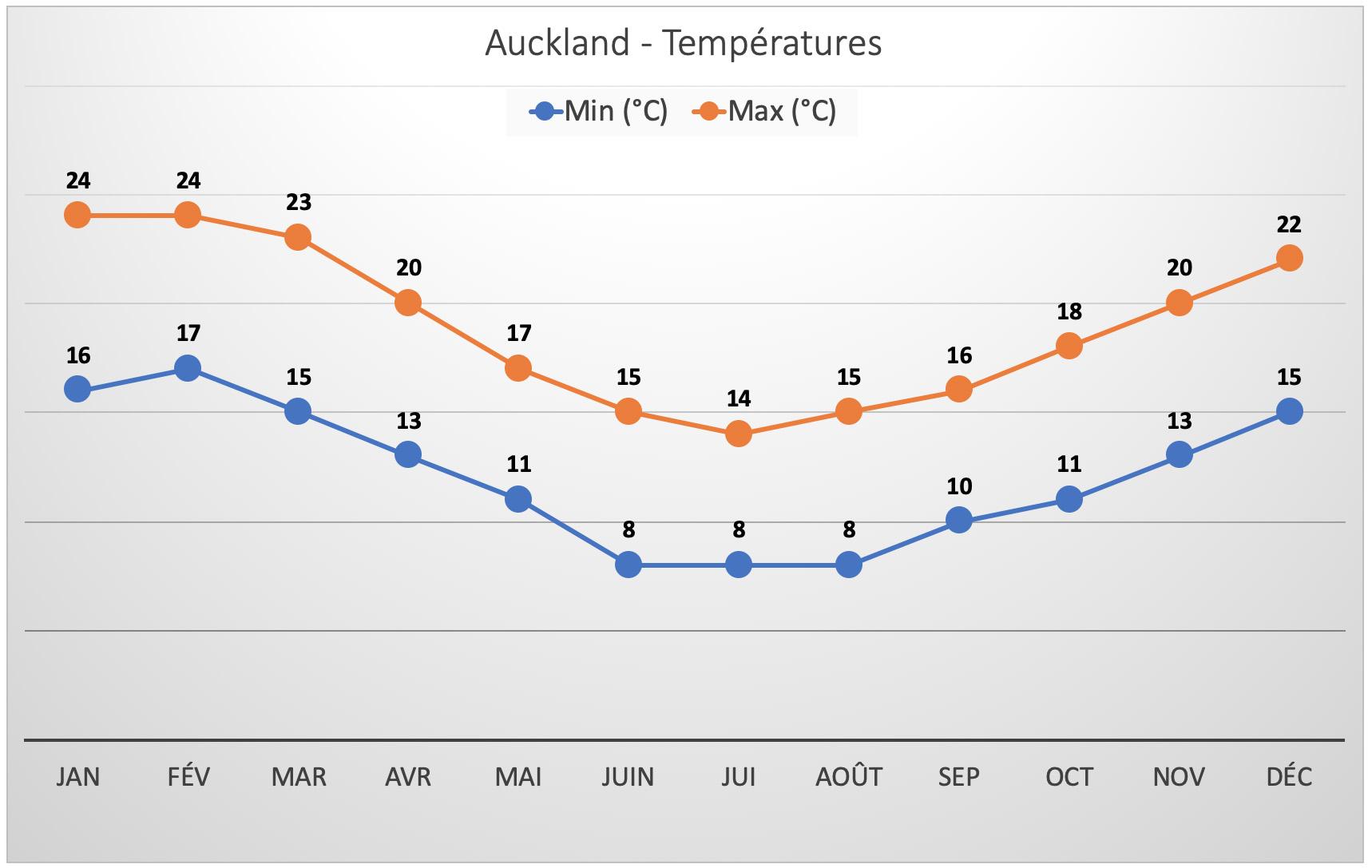 Nouvelle-Zélande - Température à Auckland