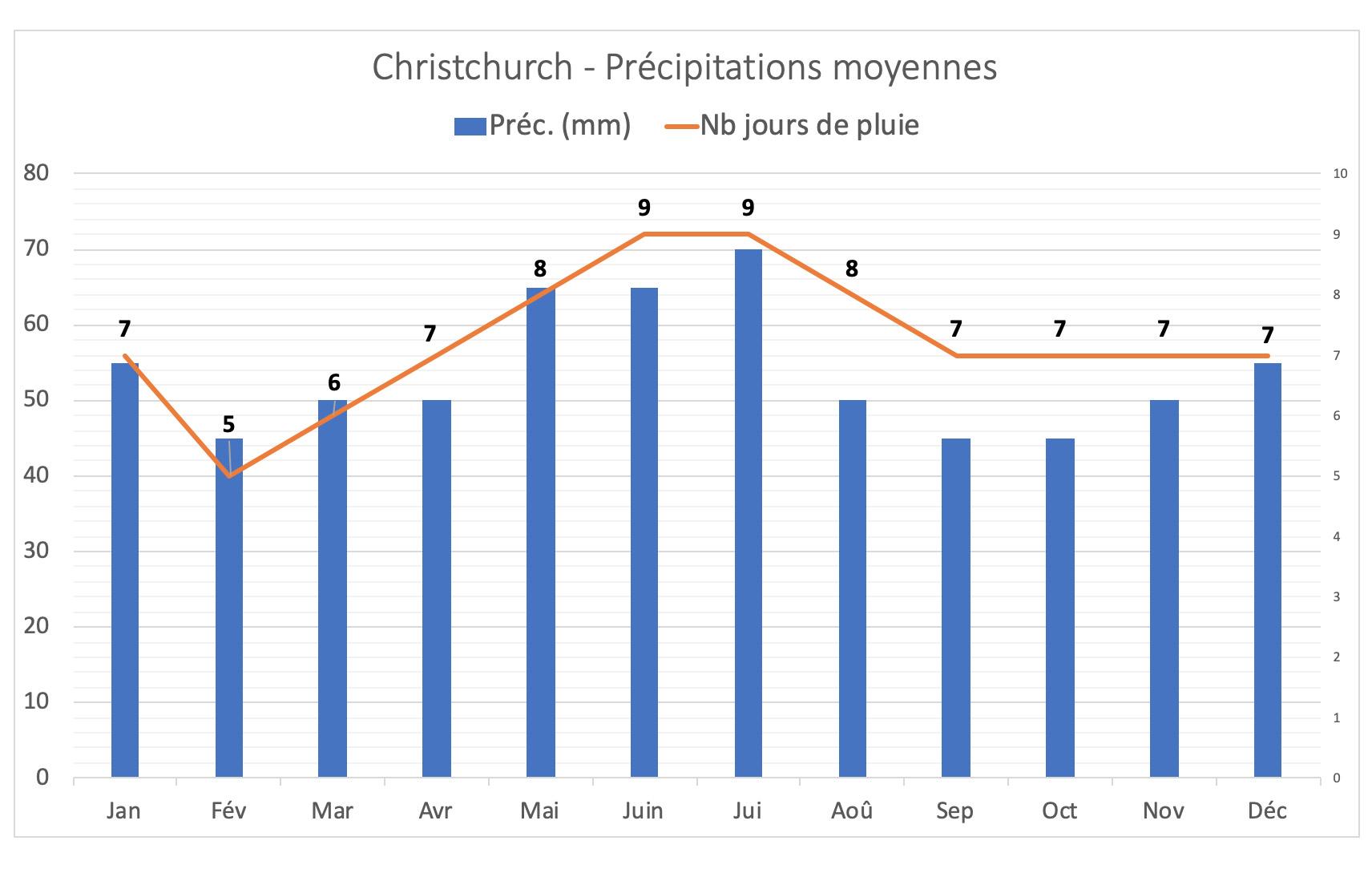 Nouvelle-Zélande - Précipitations moyennes à Christchurch