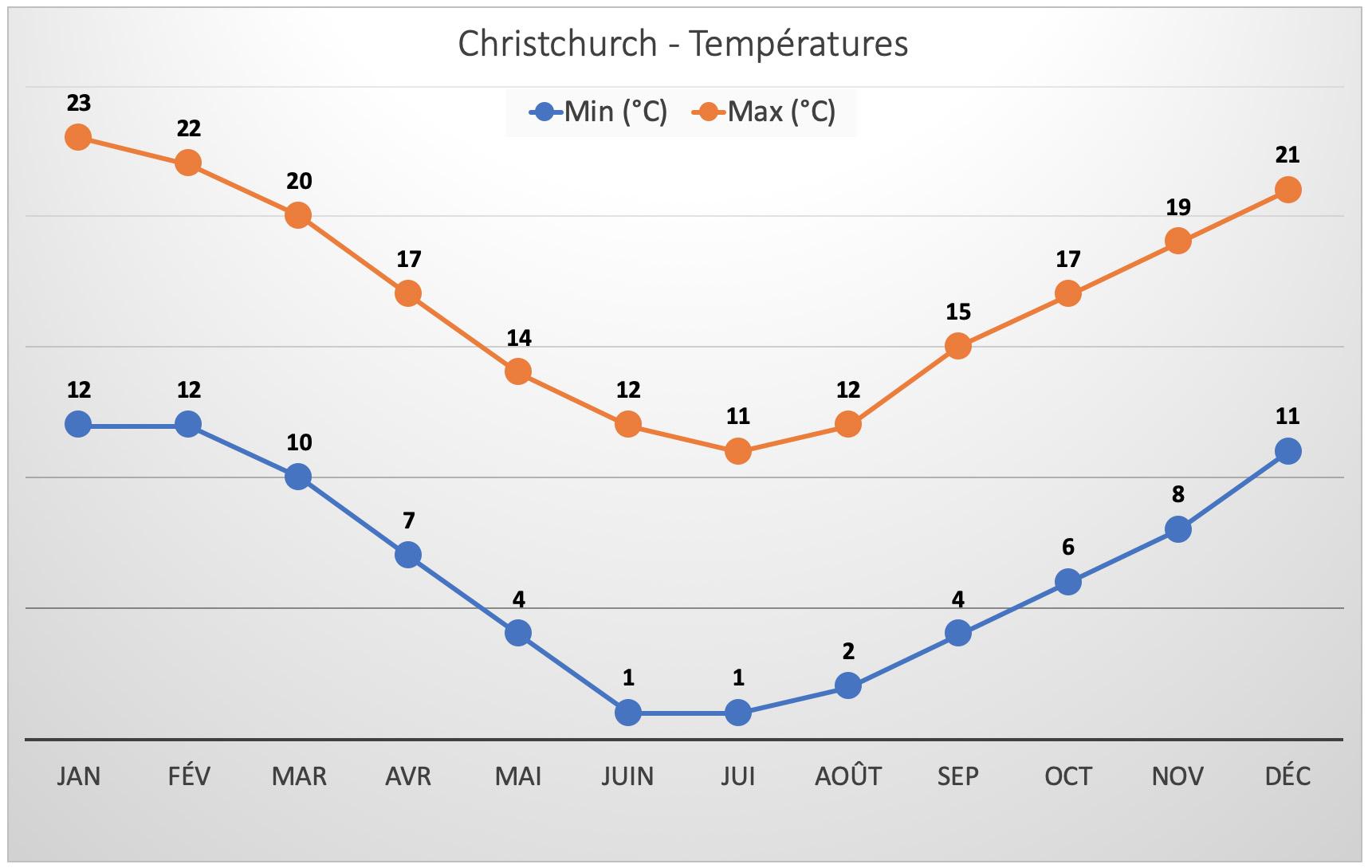 Nouvelle-Zélande - Température à Christchurch
