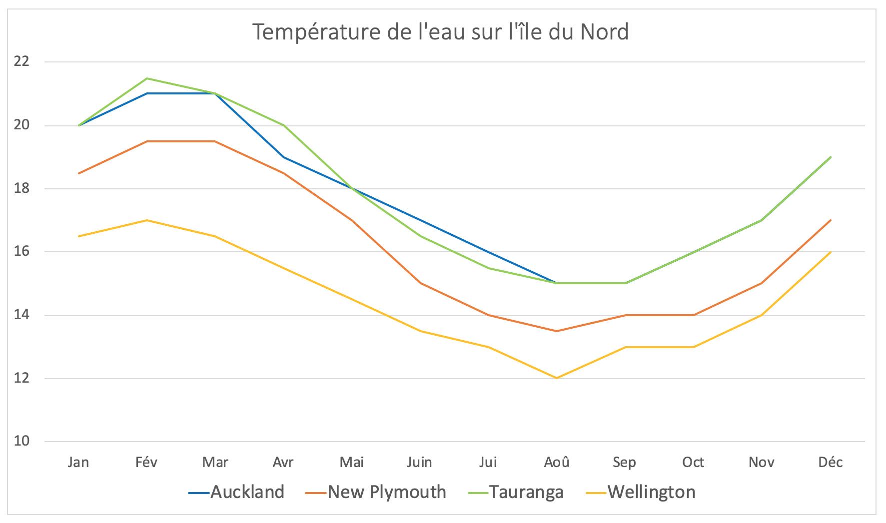 Nouvelle-Zélande - Température de l'eau sur l'île du Nord